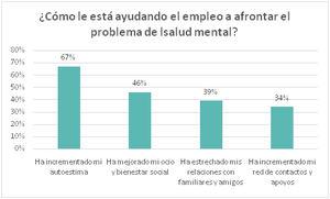 El empleo mejora la salud emocional y calidad de vida global del 75% de las personas con problemas de salud mental