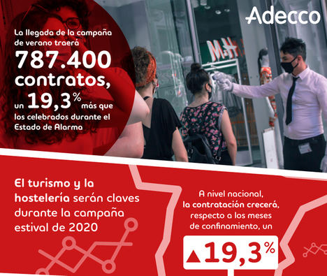 La llegada de la campaña de verano traerá 787.400 contratos, un 19,3% más que los celebrados durante el Estado de Alarma