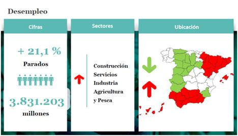 """En mayo el paro podría alcanzar a los 4 millones de personas en España: """"todos los esfuerzos deben centrarse en mantener y recuperar la economía productiva y para ello necesitamos el apoyo de la Unión Europea"""""""