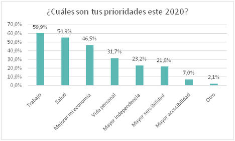 Fuente: Encuesta ¿Qué 3 deseos le pides al 2020? de Fundación Adecco.