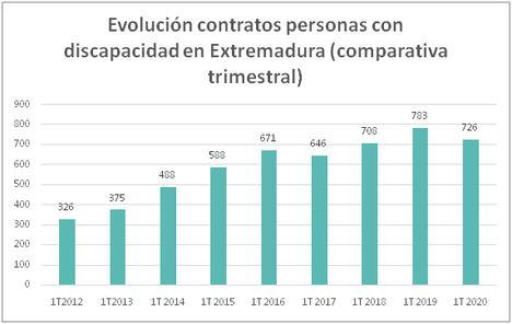 La contratación de personas con discapacidad cae en Extremadura un 7,3% en el primer trimestre de 2020, anotando un descenso interanual tras 2 años de incrementos