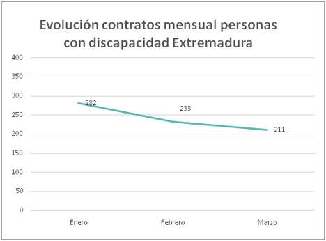 Fuente: Elaboración propia a partir de las estadísticas del SEPE.