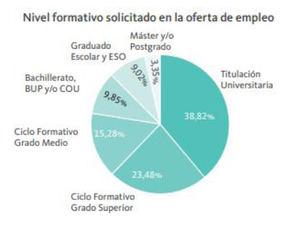 162.600 empleos perdidos en España durante la pandemia pertenecían a personas con educación primaria (-15,5%)