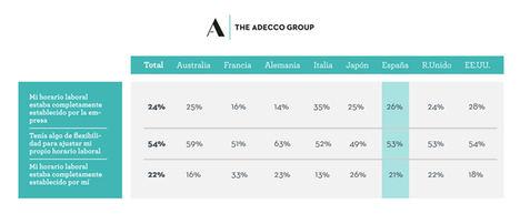 El 72% de los españoles cree que las empresas deben revisar la duración de la semana laboral