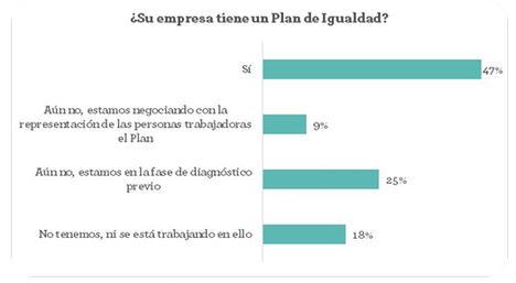 La presencia de mujeres en los órganos de dirección es inferior al 25% en el 51% de las empresas, y entre los mandos intermedios, inferior al 50% en el 70% de ellas