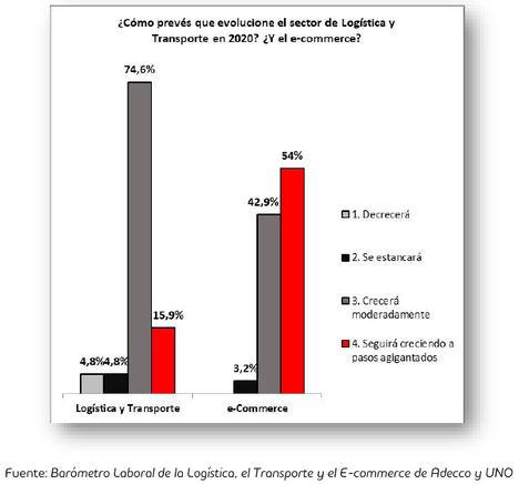 El 54% de los directivos del sector logístico cree que el e-commerce seguirá creciendo exponencialmente en 2020