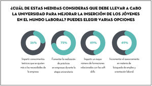 6 de cada 10 jóvenes españoles no creen que la Universidad los prepare para enfrentarse con éxito al mundo laboral
