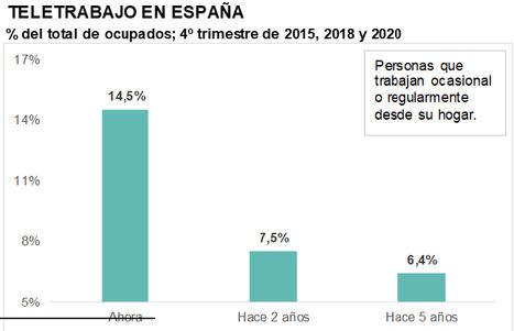 En el último año, el teletrabajo se dispara en España (un 14,5% de los ocupados lo practica) pero sigue muy por debajo de la media europea: 21,5%