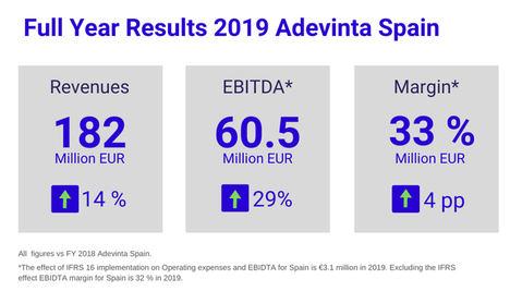 Adevinta Spain cierra 2019 con unos ingresos de 182 millones y un crecimiento del 14 %