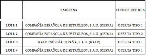 Adif adjudica el suministro de gasóleo B para el transporte ferroviario por un importe estimado de 128,9 M€