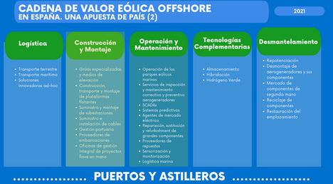 La eólica marina, la tecnología con mayor potencial de innovación tecnológica en el mundo