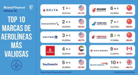 Iberia y Vueling resisten en el peor año en la historia de las aerolíneas según Brand Finance