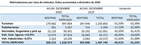El renting cierra 2020 con un incremento de su peso en las matriculaciones, que se sitúa ya en el 20,35%