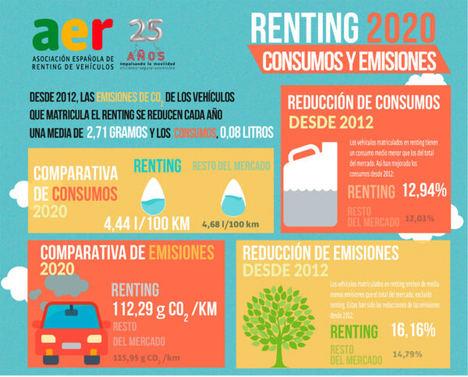 Desde 2012, las emisiones de CO2 de los vehículos que matricula el renting se reducen cada año una media de 2,71 gramos