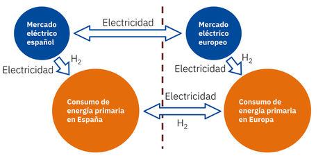 AleaSoft: Toda la renovable cabrá porque el techo de la demanda no es el sistema eléctrico español