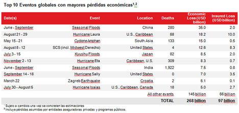 Aon cuantifica las pérdidas por catástrofes naturales relacionadas con el clima en 268.000 millones de dólares en 2020, un 64% de las cuáles sin cobertura de seguro