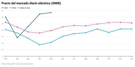 La luz cierra el mayo más caro de la serie histórica a 67,12 €/MWh, empujada por el gas