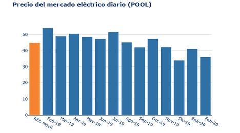 La caída de la demanda y del precio del gas abaratan un 10% la luz en febrero