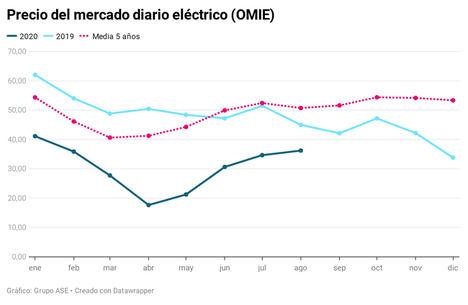 Los futuros eléctricos predicen que la luz será un 25% más cara en el último trimestre del año