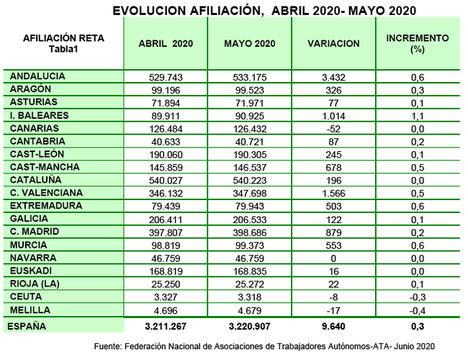 Los datos de afiliación de mayo son un espejismo ante la situación actual