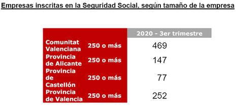 Casi 500 empresas de la Comunidad Valenciana tendrán que presentar en 2021 sus Estados de Información No Financiera