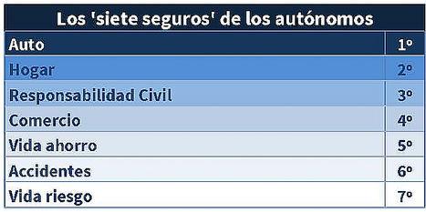 Auto y Hogar son las principales preocupaciones aseguradoras de los autónomos españoles
