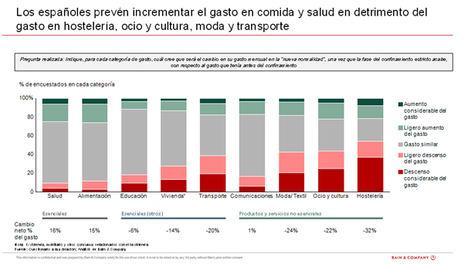 El 49% de los españoles prevé sufrir un descenso en sus ingresos, afectando considerablemente a su gasto en ocio, cultura, hostelería y moda.
