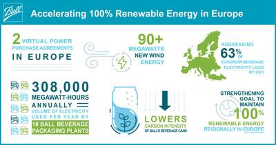 Ball, líder en la fabricación de latas de bebida, afianza su objetivo europeo de alcanzar una energía 100% renovable
