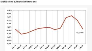 El euríbor baja hasta el -0,279 % en julio