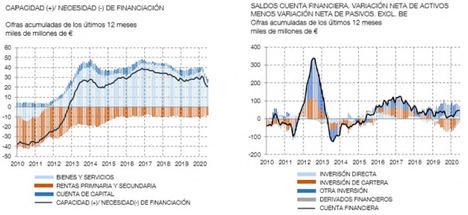 En junio de 2020 la economía española presentó una capacidad de financiación de 2,3 mm de euros, inferior a los 4,1 mm registrados en junio de2019