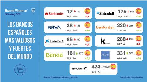 Los bancos aprenden la lección y trabajan su marca y reputación para superar el Covid-19 según Brand Finance