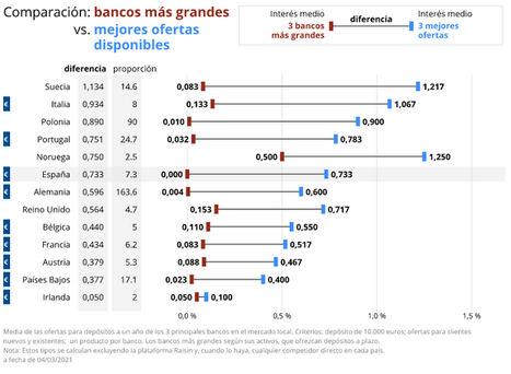 Los bancos más grandes de Europa golpean a los depositantes por partida doble, reduciendo los tipos de interés y ofreciendo pocos productos a plazo fijo