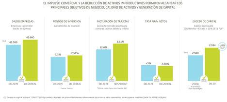 Bankia alcanza un beneficio de 230 millones de euros en 2020, tras realizar una provisión extraordinaria de 505 millones por la Covid-19