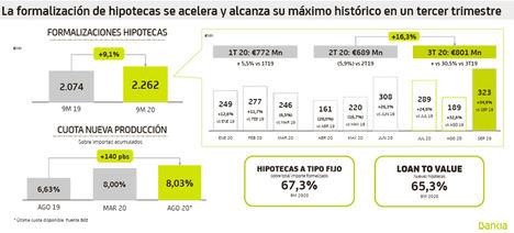 Bankia gana 180 millones de euros hasta septiembre y su exceso de capital acumulado en el trienio supera los 2.500 millones