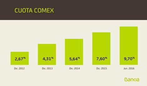 Bankia apoyó a las empresas en su actividad de comercio exterior con más de 4.600 millones hasta junio, un 16% más