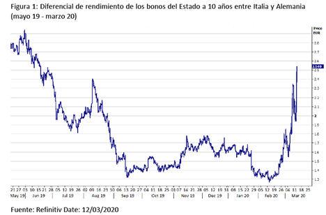 El euro cae después de que las medidas anunciadas del BCE no convenzan