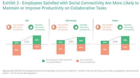 Lo que 12.000 empleados tienen que decir sobre el futuro del trabajo a distancia