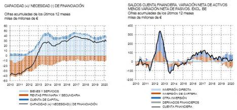 En marzo de 2020 la economía española registró una necesidad de financiación de 0,8 mm, frente a la capacidad de financiación de 1,5 mm registrada un año antes