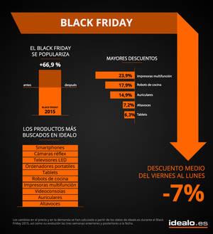 Smartphones y cámaras réflex serán los productos más solicitados en el Black Friday
