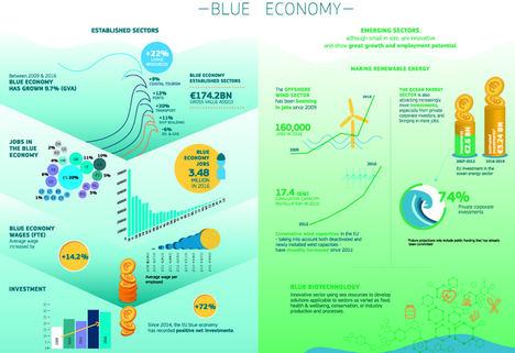 Empresarios e inversores españoles participarán hoy en 'Blue Invest' para impulsar la Economía Azul en Europa