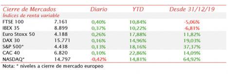 El IBEX 35 sigue la tendencia de las bolsas europeas