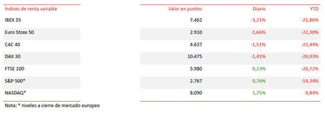 El IBEX 35 ha retrocedido un -3,21%, cerrando en mínimos de 2012