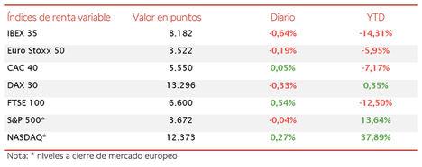 El IBEX 35 (-0,64%) ha perdido el umbral de 8.200 puntos