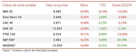 El IBEX 35 ha perdido el nivel de 8.100 puntos tras retroceder hoy un 0,44%, cerrando en 8.065 puntos