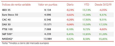 Las bolsas europeas caen ligeramente tras la reunión del BCE y el dato de inflación de EE. UU.