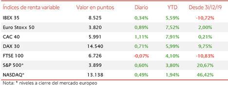 El IBEX 35 (+0,34%) ha cerrado el umbral de 8.500 puntos por primera vez en los últimos 12 meses