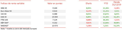 El IBEX 35 ha superado el umbral de 9.100 puntos tras apreciarse hoy un 0,94%
