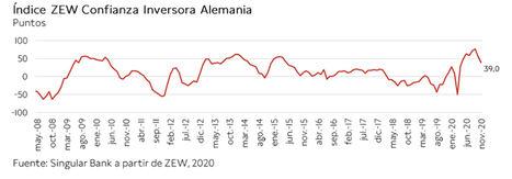 Tras los avances de ayer y hoy, el IBEX 35 alcanza 7.711 puntos, su mayor nivel desde junio