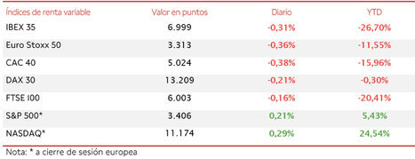 El IBEX 35 (-0,31%) ha perdido por la mínima el nivel de 7.000 puntos
