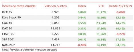 El IBEX 35 (+0,86%) ha mantenido la tendencia alcista, situándose cerca de alcanzar los 9.000 puntos